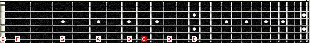 ноты на грифе гитары на 6-й струне live-guitar.ru